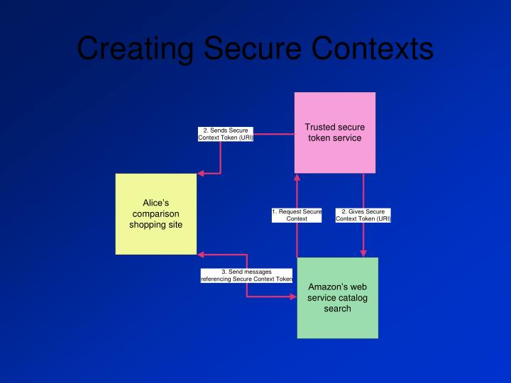 Creating Secure Contexts