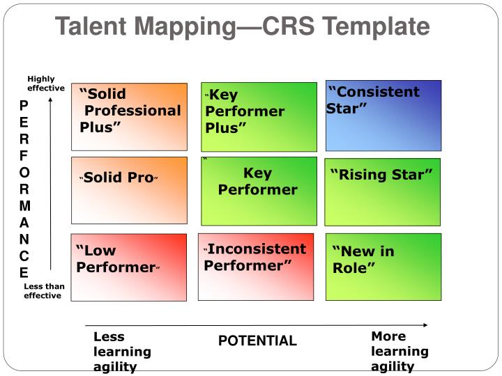 Ppt Talent Mapping Amp Career Development Powerpoint