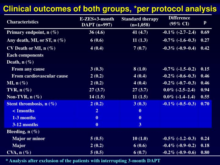 Clinical outcomes of both groups, *per protocol analysis
