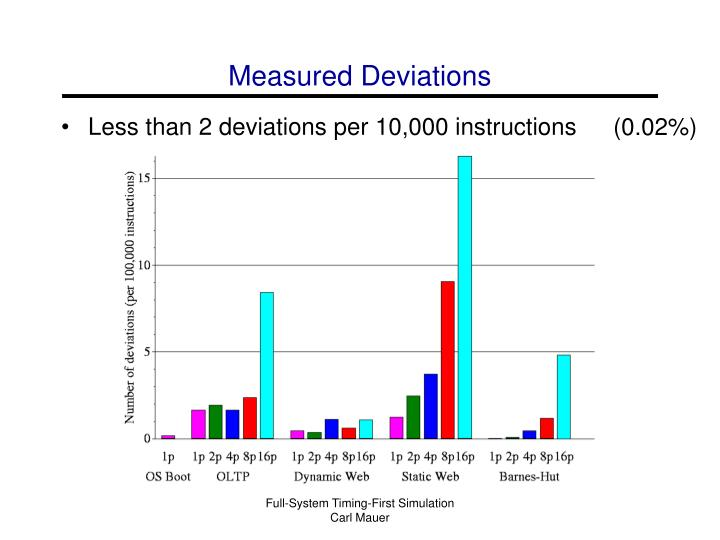 Measured Deviations