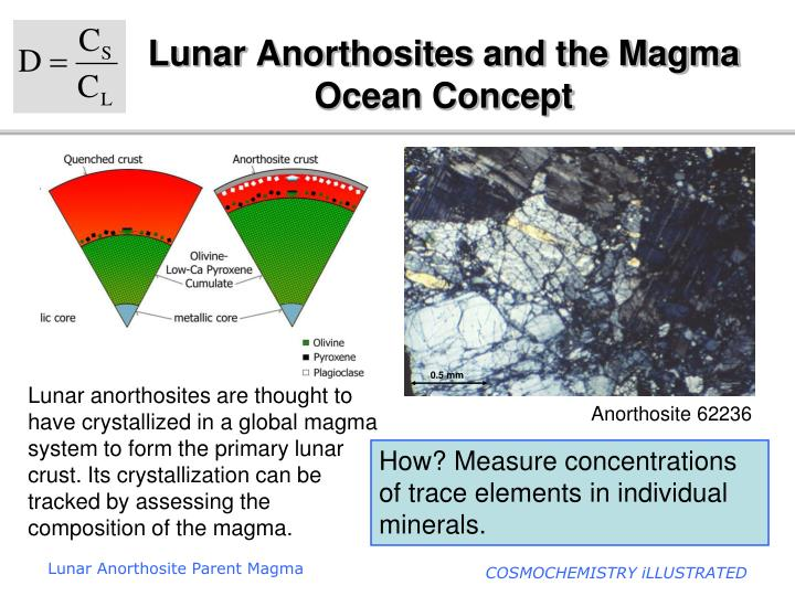 lunar anorthosites and the magma ocean concept n.
