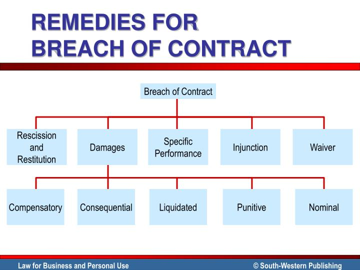 further aspects of contract and tort Hadley v baxendale, 9 exch 341 156 eng rep 145 (1854)—a seminal decision taught to all first year law students—distinguished tort and contract damagesit did this by limiting contract damages to what, at the time of contracting, was or should have been contemplated by the parties to be the probable result of a breach.
