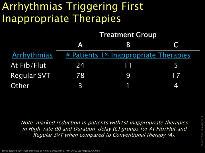Arrhythmias Triggering First Inappropriate Therapies