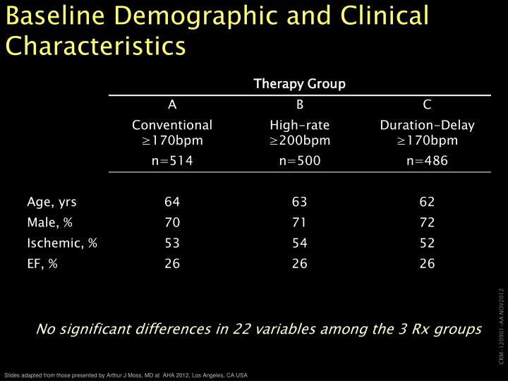 Baseline Demographic and Clinical