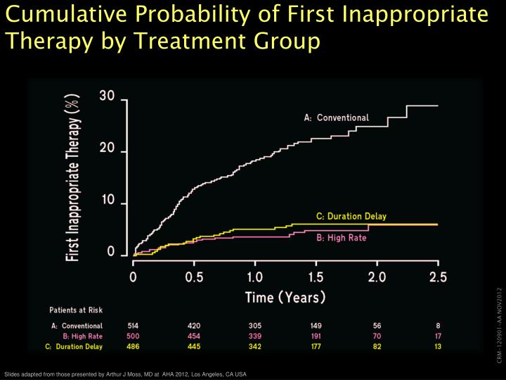 Cumulative Probability of First Inappropriate Therapy by Treatment