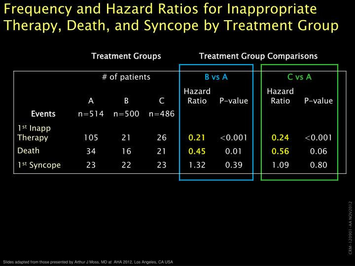 Frequency and Hazard Ratios for Inappropriate Therapy, Death, and Syncope by Treatment