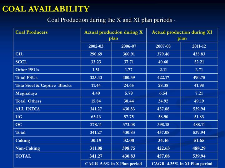 COAL AVAILABILITY