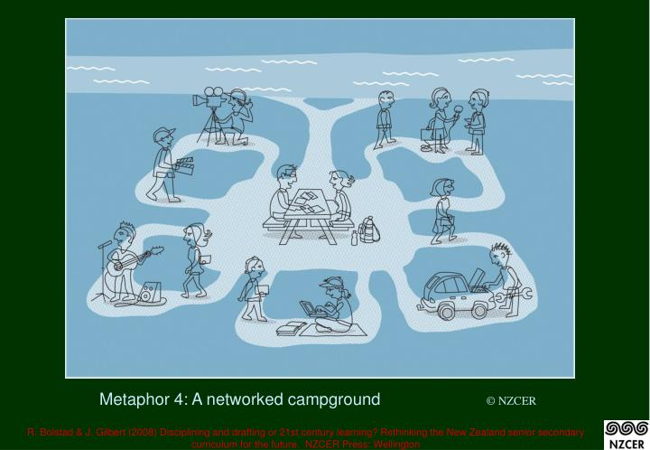 Metaphor 4: A networked campground
