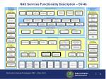 nas services functionality description sv 4b