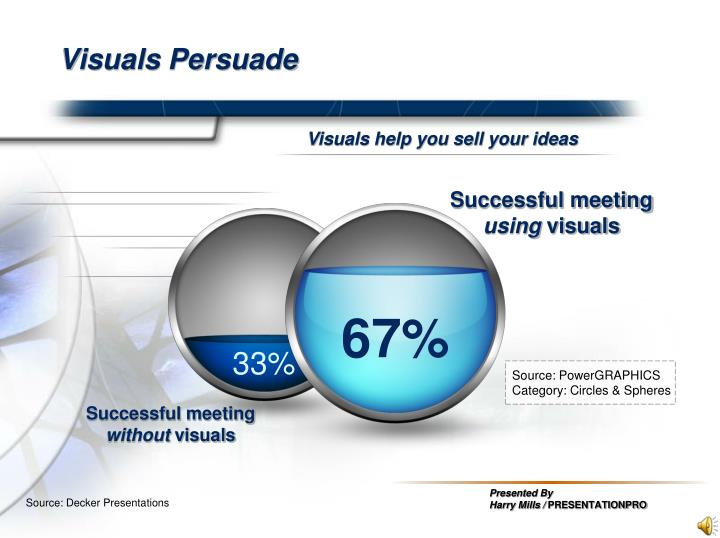 Visuals persuade
