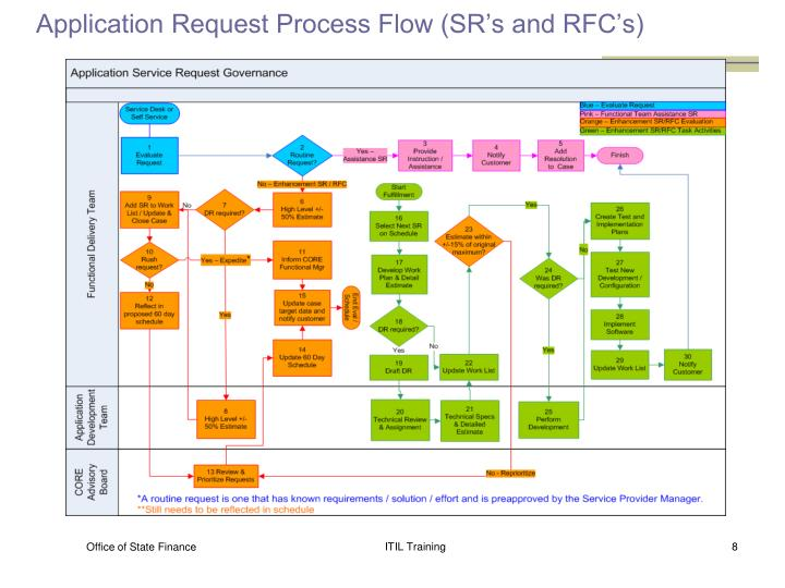 Application Request Process Flow (SR's and RFC's)