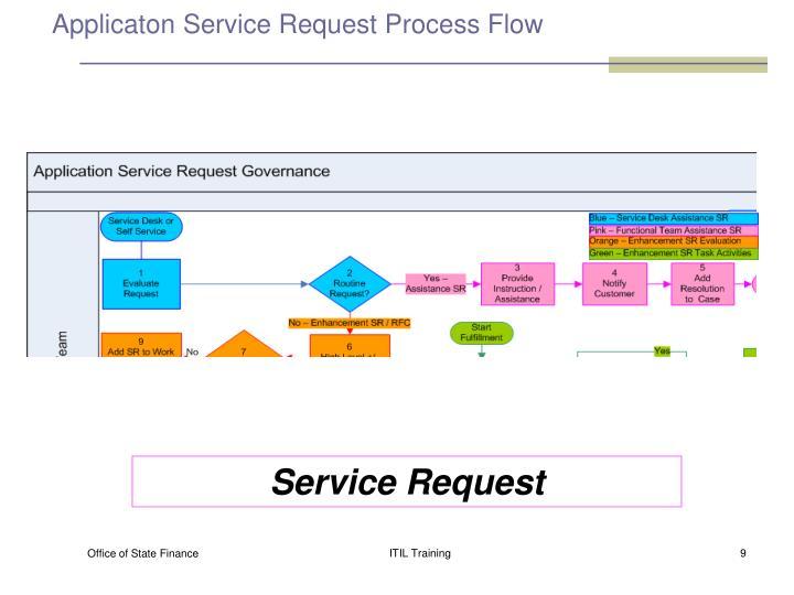 Applicaton Service Request Process Flow