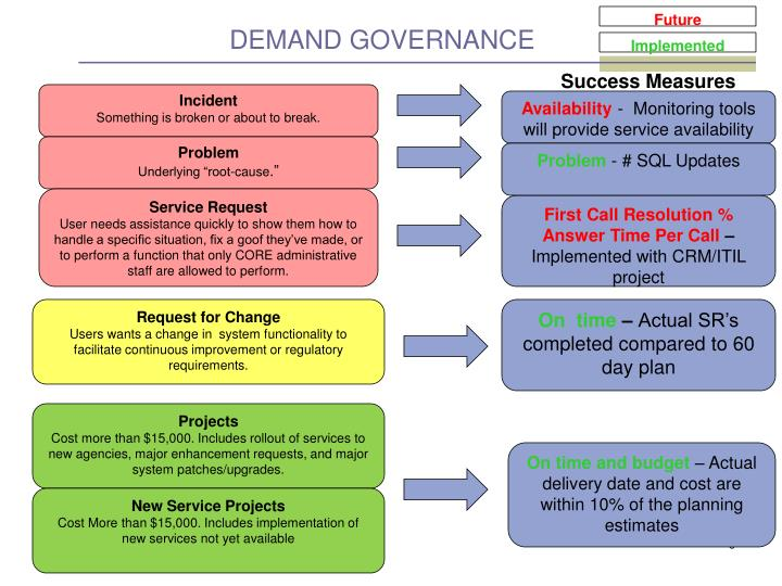 Demand governance