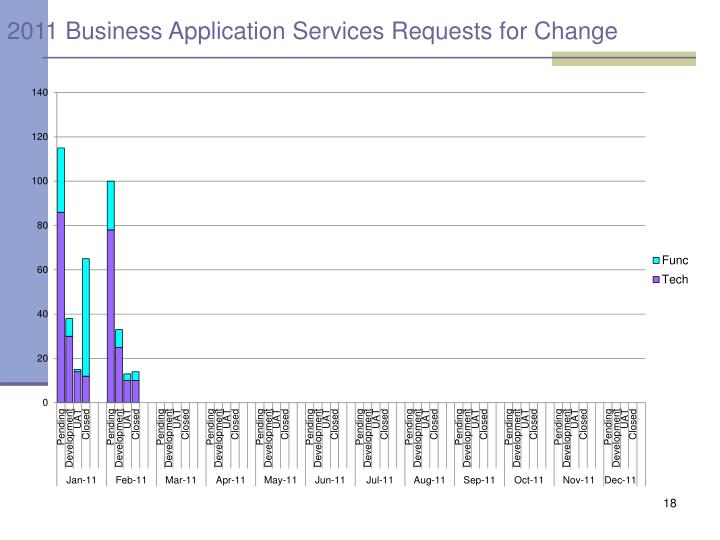 2011 Business Application Services Requests for Change