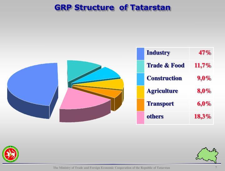 компании татарстан структура
