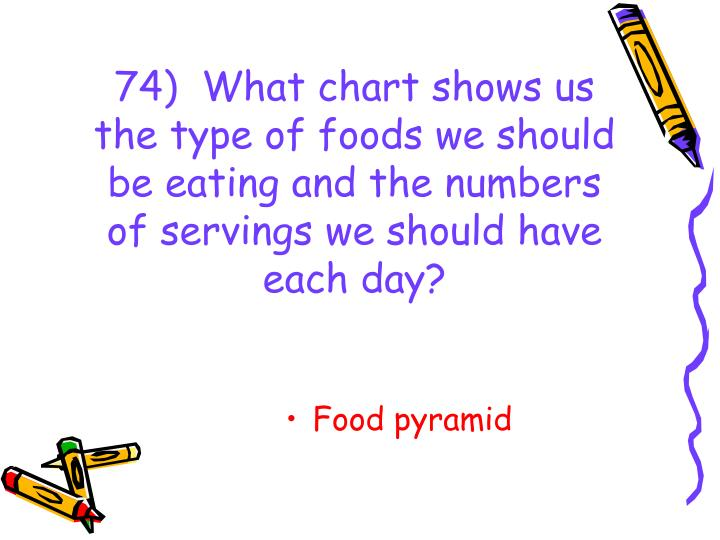 74)  What chart shows us the type of foods we should be eating and the numbers of servings we should have each day?