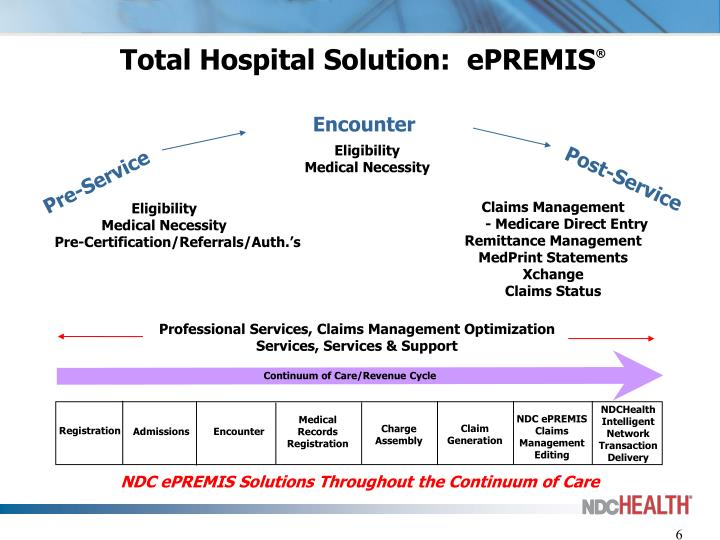 Total Hospital Solution:  ePREMIS