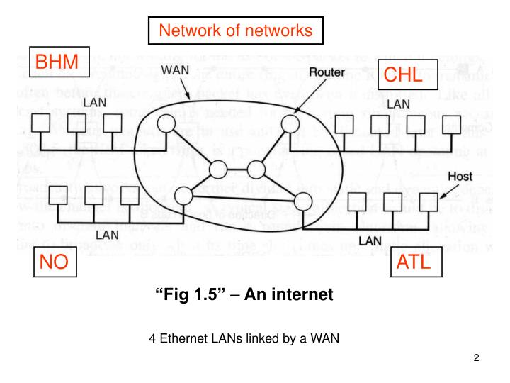 Network of networks