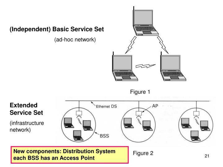 (Independent) Basic Service Set
