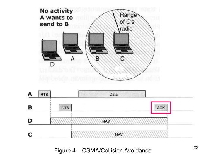 Figure 4 – CSMA/Collision Avoidance