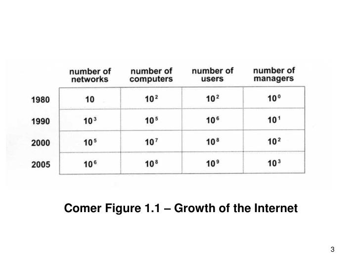 Comer Figure 1.1 – Growth of the Internet