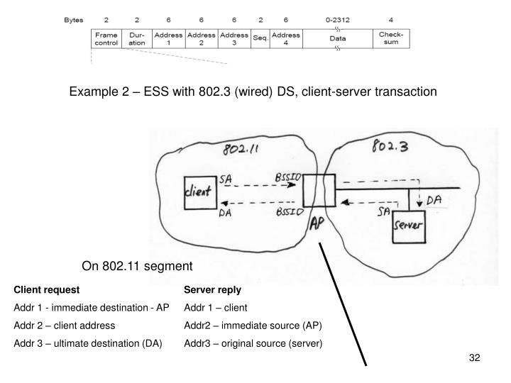 Example 2 – ESS with 802.3 (wired) DS, client-server transaction