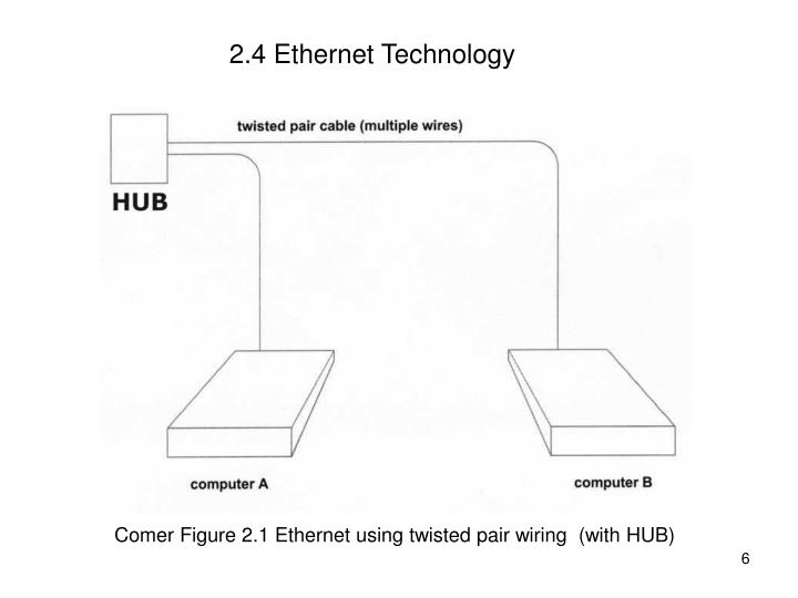 2.4 Ethernet Technology