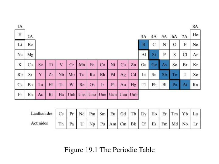 Ppt chapter 19 the representative elements group 1a through 4a figure 191 the periodic table urtaz Images