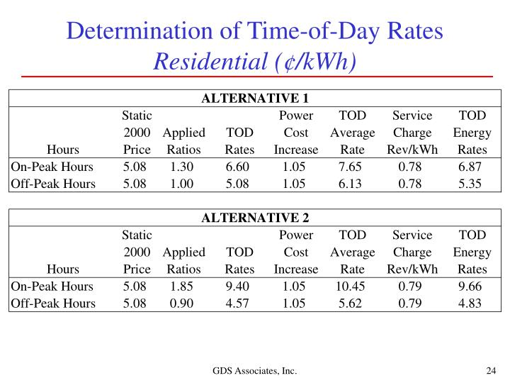 Determination of Time-of-Day Rates
