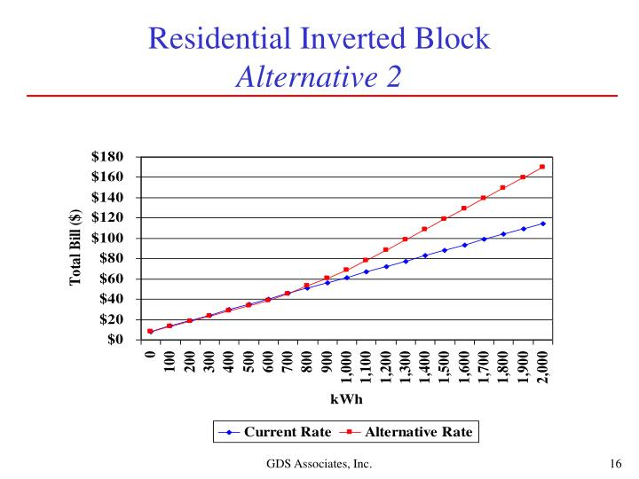 Residential Inverted Block