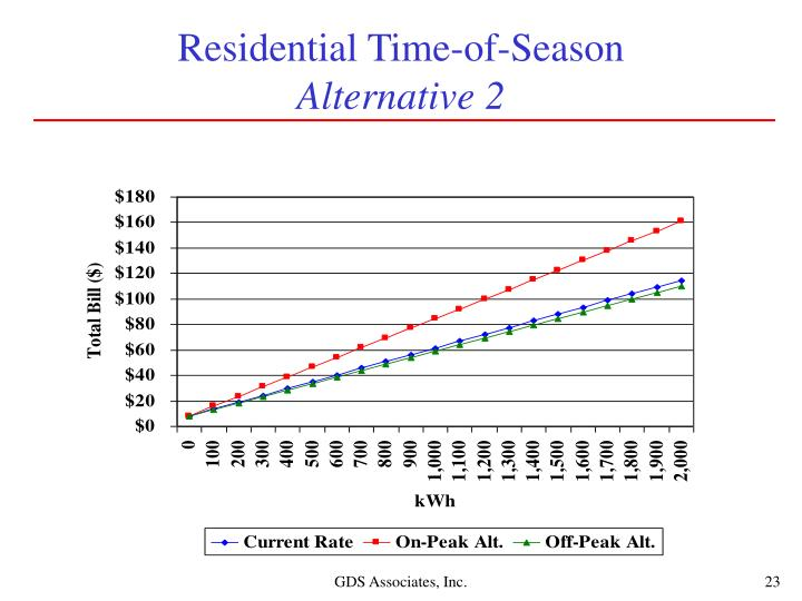 Residential Time-of-Season