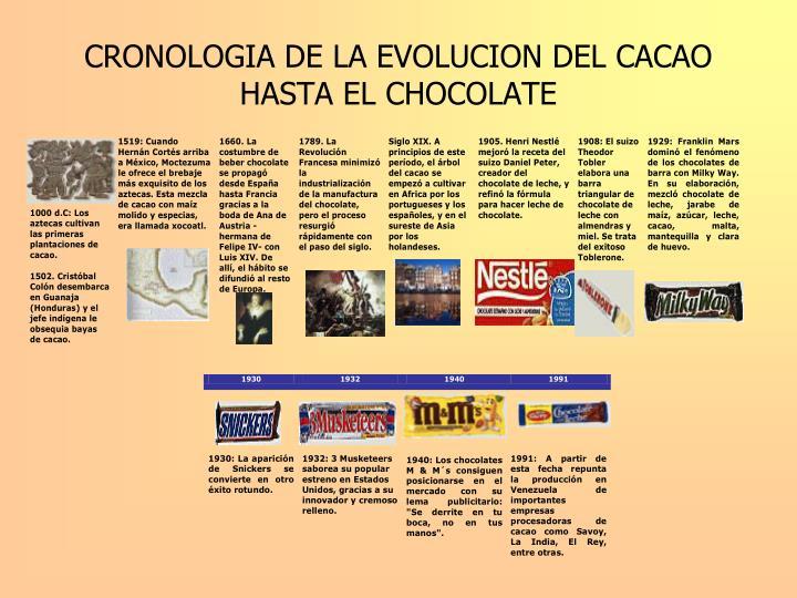 Cronologia de la evolucion del cacao hasta el chocolate