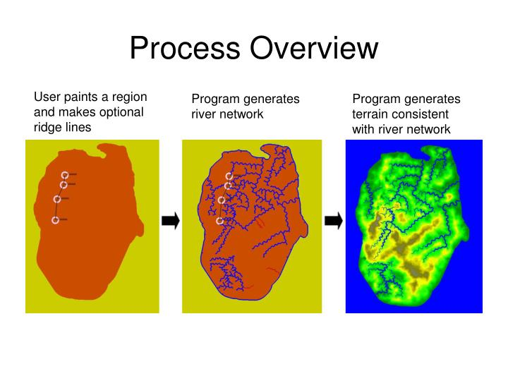 Process Overview