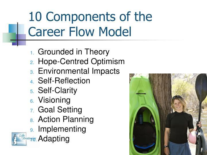 10 Components of the