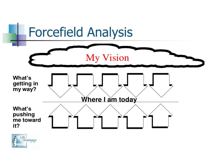 Forcefield Analysis