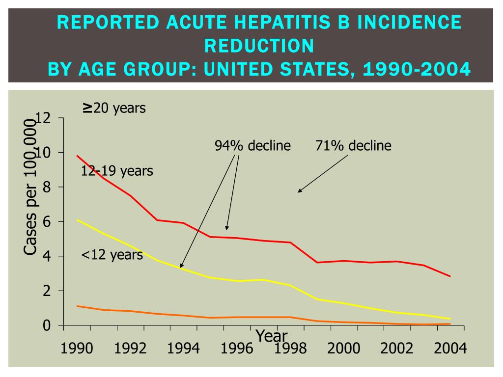 Reported Acute Hepatitis B Incidence reduction