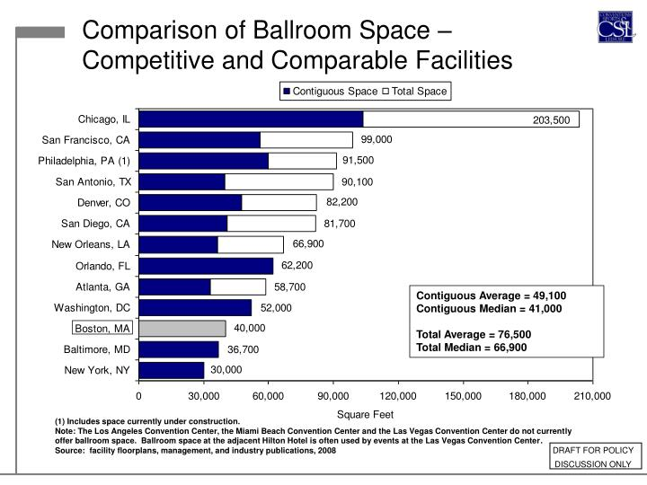 Comparison of Ballroom Space – Competitive and Comparable Facilities