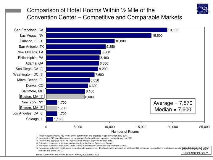Comparison of Hotel Rooms Within ½ Mile of the Convention Center – Competitive and Comparable Markets