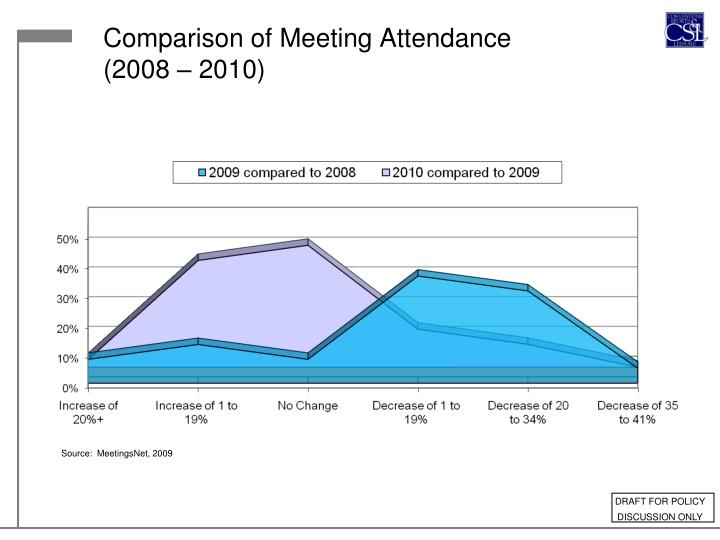 Comparison of Meeting Attendance