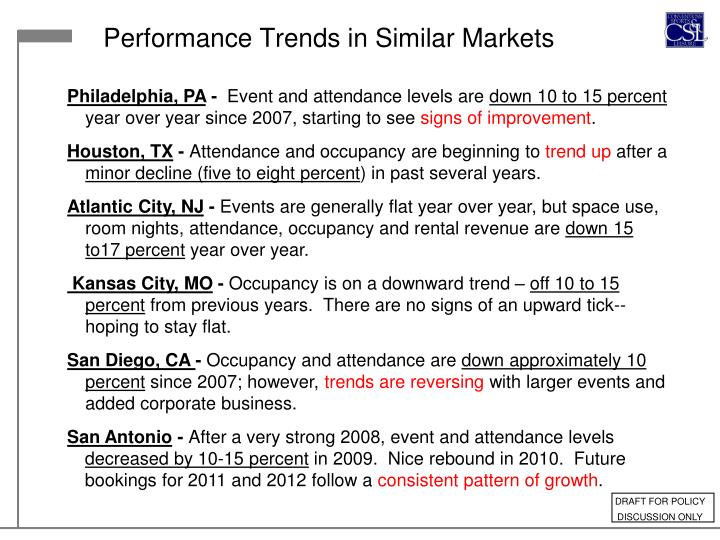 Performance Trends in Similar Markets
