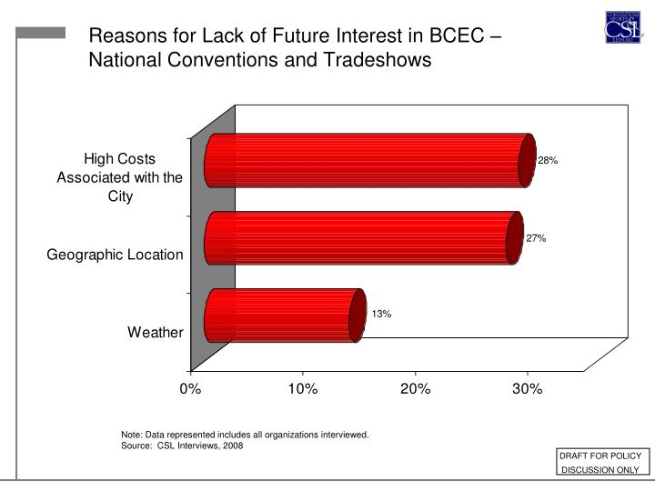 Reasons for Lack of Future Interest in BCEC –