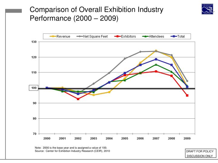 Comparison of Overall Exhibition Industry Performance (2000 – 2009)