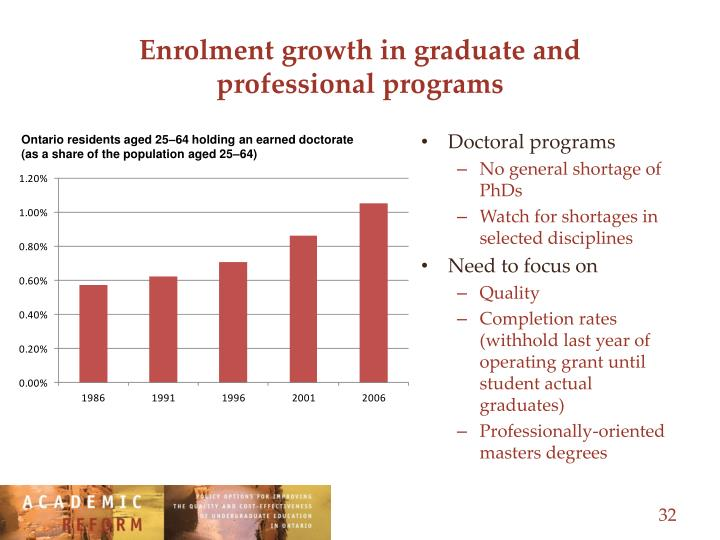 Enrolment growth in graduate and