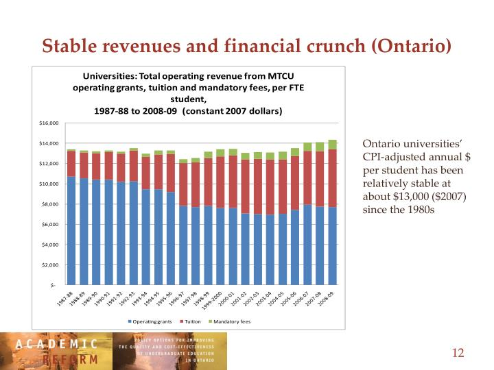 Stable revenues and financial crunch (Ontario)