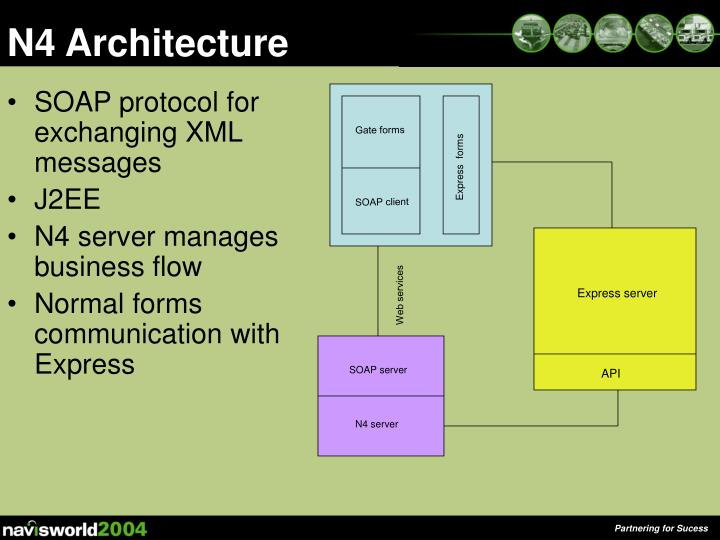 SOAP protocol for exchanging XML messages