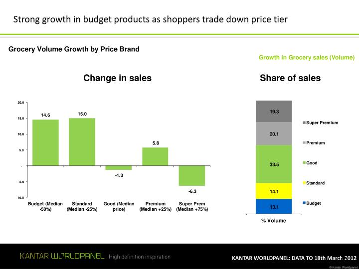 Strong growth in budget products as shoppers trade down price tier