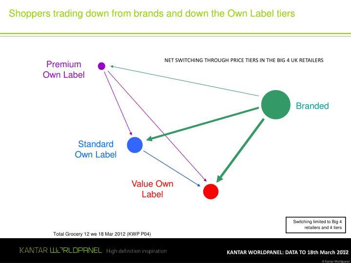Shoppers trading down from brands and down the Own Label tiers