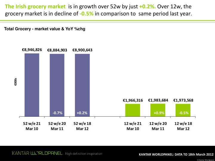 The Irish grocery market