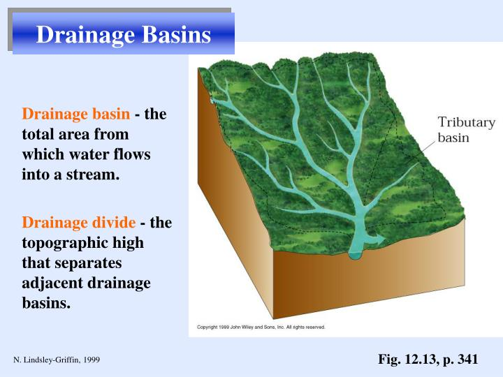 Drainage Basins