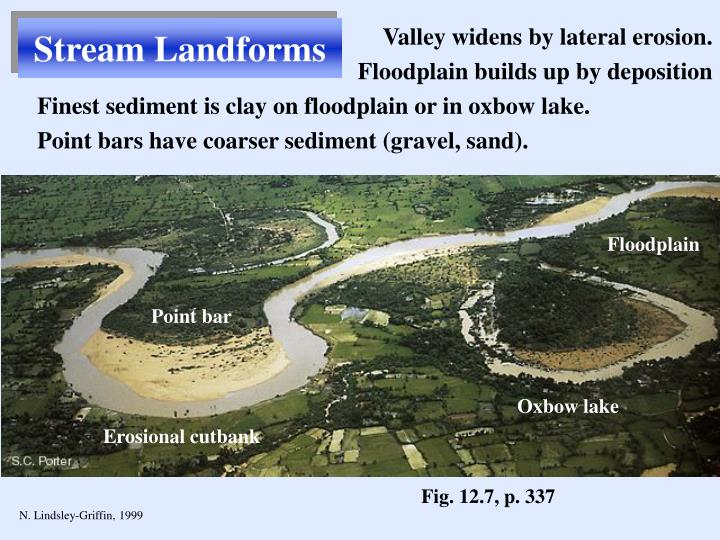 Stream Landforms
